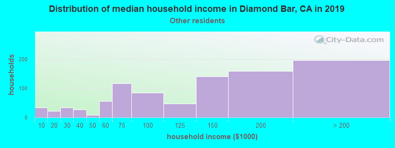 Diamond Bar household income for Some other race householders
