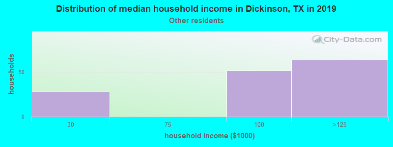 Dickinson household income for Some other race householders