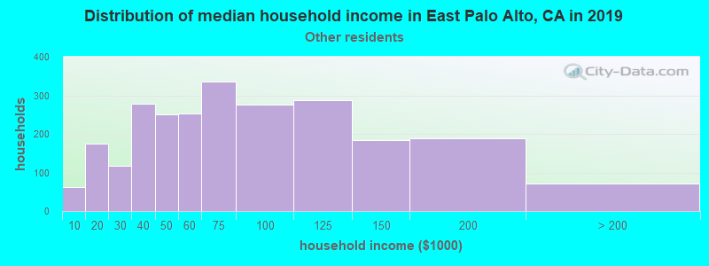 East Palo Alto household income for Some other race householders