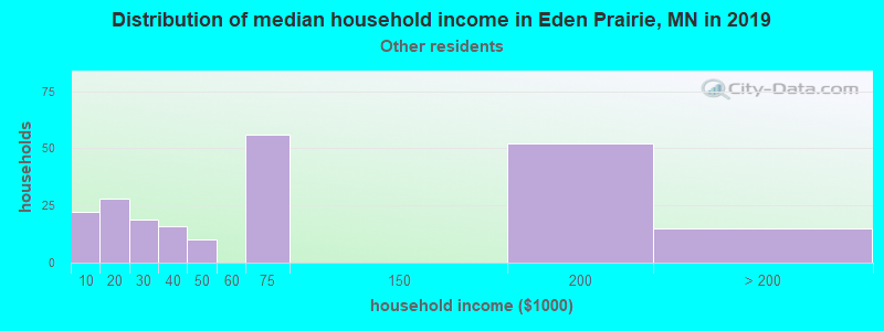 Eden Prairie household income for Some other race householders