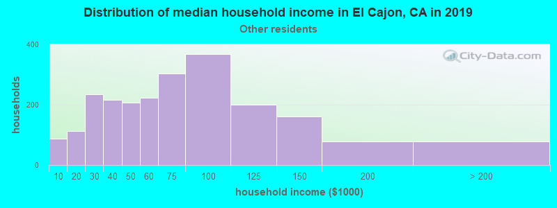 El Cajon household income for Some other race householders