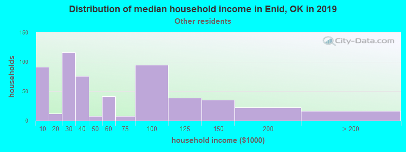 Enid household income for Some other race householders