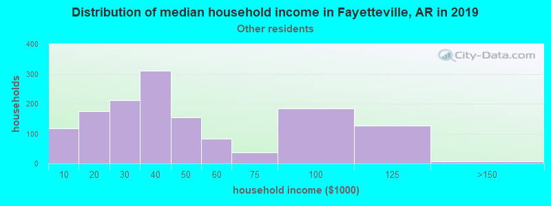 Fayetteville household income for Some other race householders