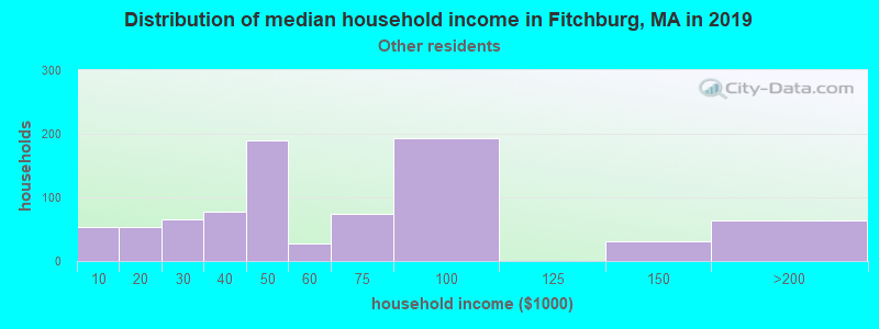 Fitchburg household income for Some other race householders