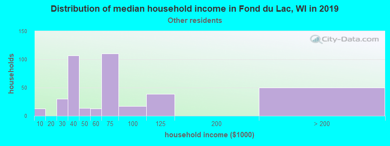 Fond du Lac household income for Some other race householders