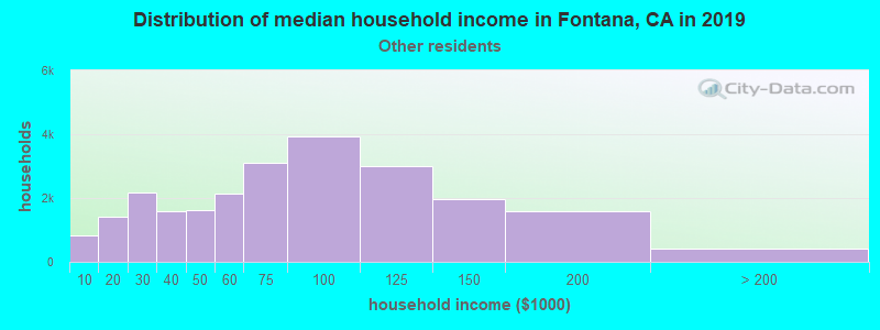 Fontana household income for Some other race householders