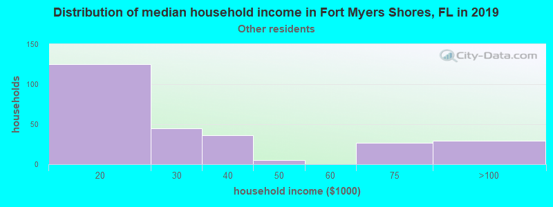 Fort Myers Shores household income for Some other race householders