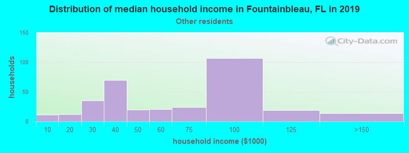 Fountainbleau household income for Some other race householders