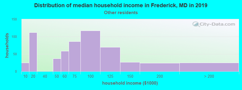 Frederick household income for Some other race householders
