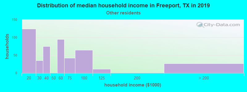 Freeport household income for Some other race householders