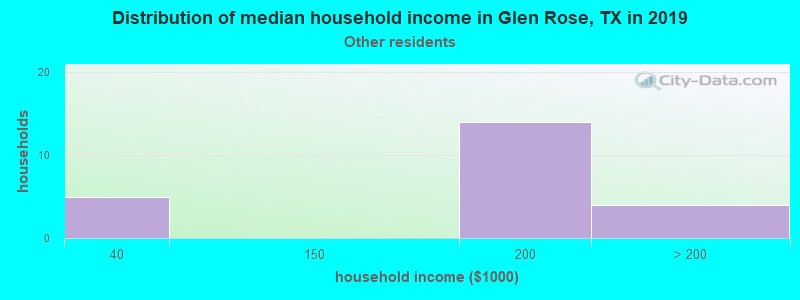 Glen Rose household income for Some other race householders