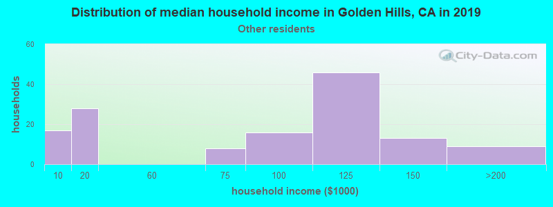 Golden Hills household income for Some other race householders