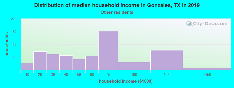 Gonzales household income for Some other race householders