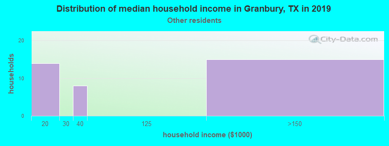 Granbury household income for Some other race householders