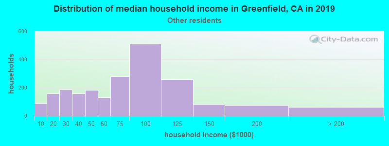 Greenfield household income for Some other race householders