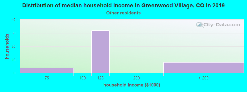 Greenwood Village household income for Some other race householders