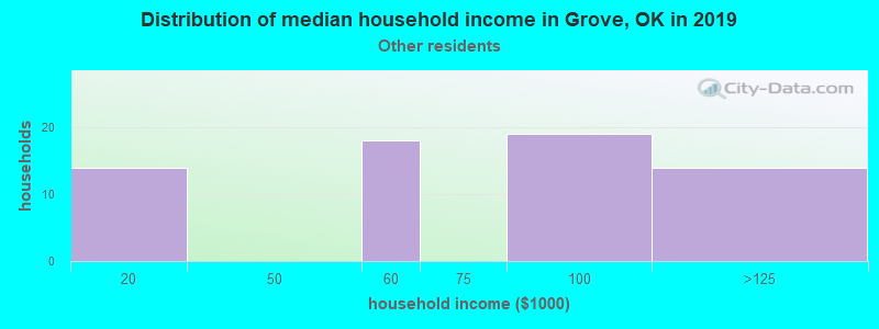 Grove household income for Some other race householders
