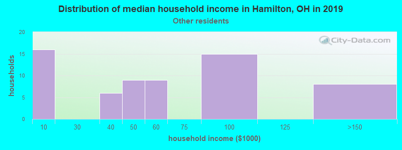 Hamilton household income for Some other race householders