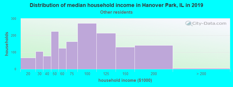 Hanover Park household income for Some other race householders
