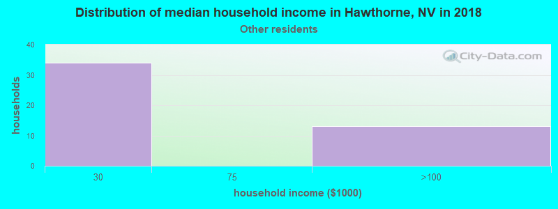 Hawthorne household income for Some other race householders