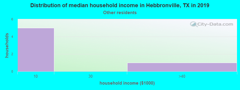 Hebbronville household income for Some other race householders