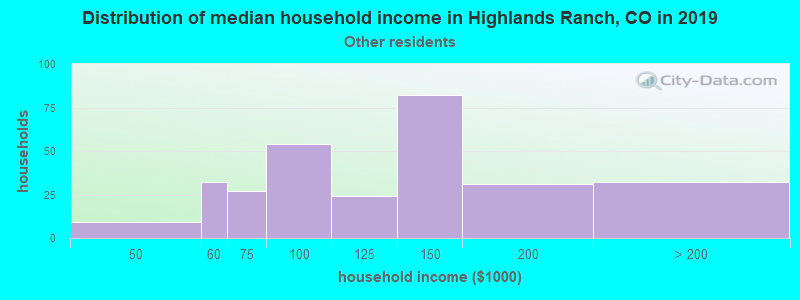 Highlands Ranch household income for Some other race householders
