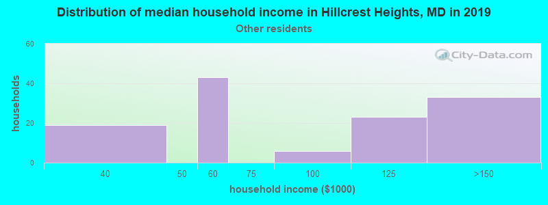 Hillcrest Heights household income for Some other race householders