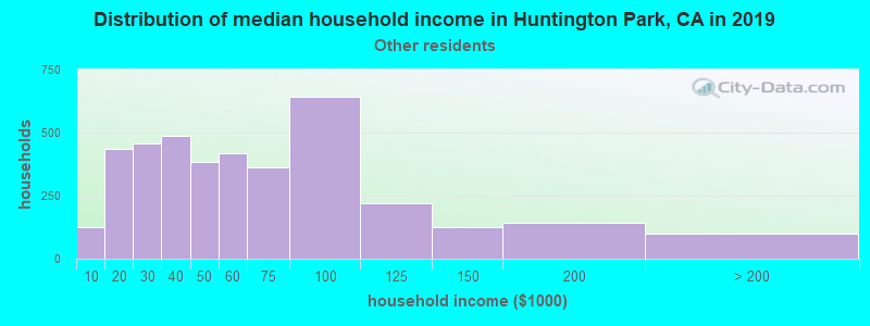 Huntington Park household income for Some other race householders