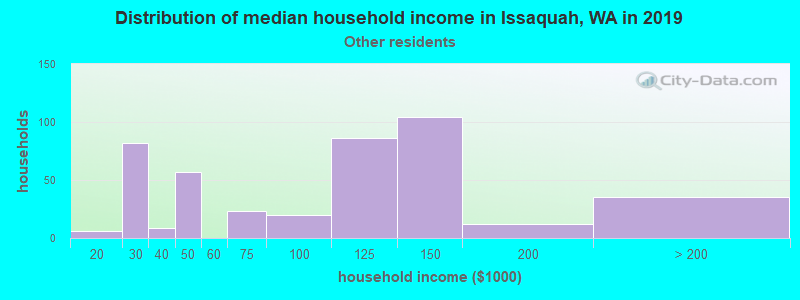 Issaquah household income for Some other race householders