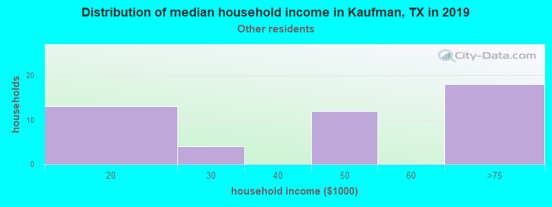 Kaufman household income for Some other race householders