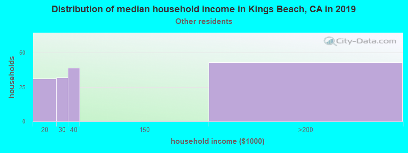 Kings Beach household income for Some other race householders