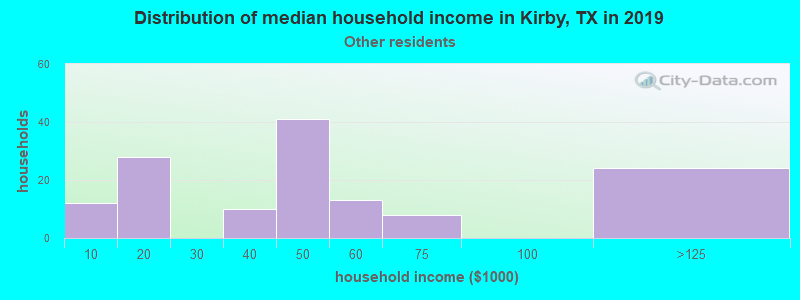 Kirby household income for Some other race householders