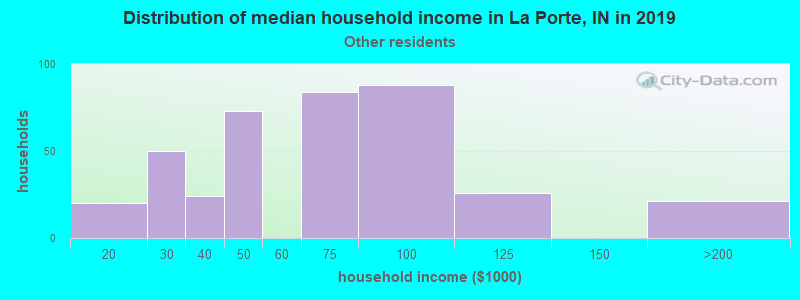 La Porte household income for Some other race householders