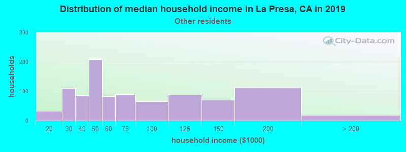 La Presa household income for Some other race householders