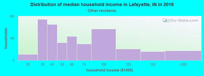 Lafayette household income for Some other race householders