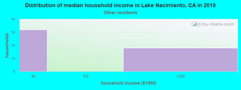 Lake Nacimiento household income for Some other race householders