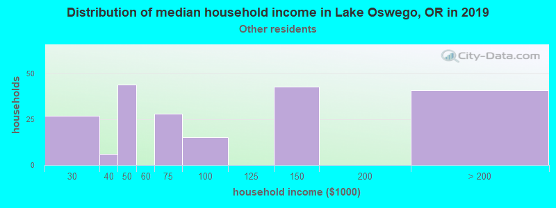 Lake Oswego household income for Some other race householders