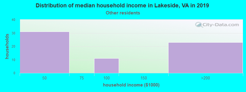 Lakeside household income for Some other race householders