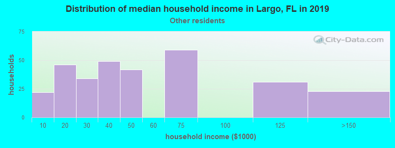 Largo household income for Some other race householders