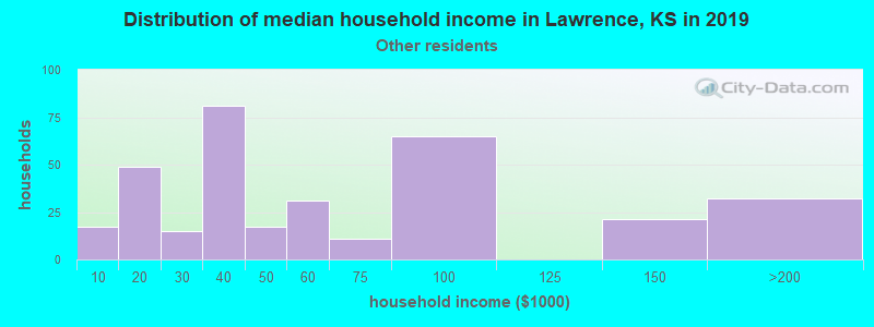 Lawrence household income for Some other race householders