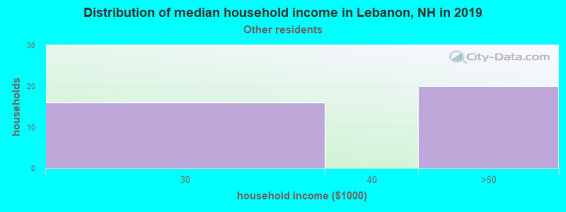 Lebanon household income for Some other race householders