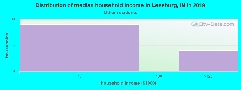 Leesburg household income for Some other race householders