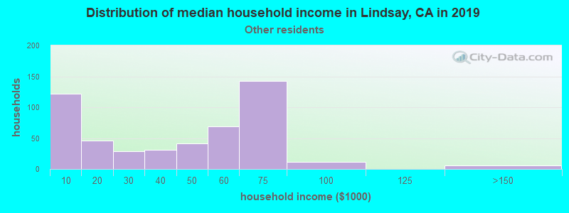 Lindsay household income for Some other race householders