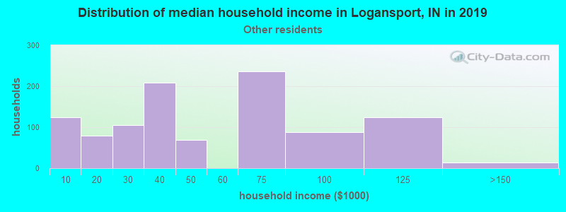 Logansport household income for Some other race householders