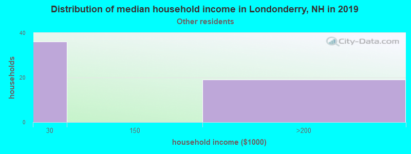 Londonderry household income for Some other race householders