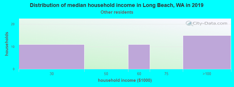 Long Beach household income for Some other race householders