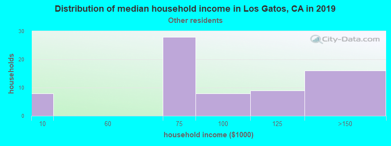 Los Gatos household income for Some other race householders