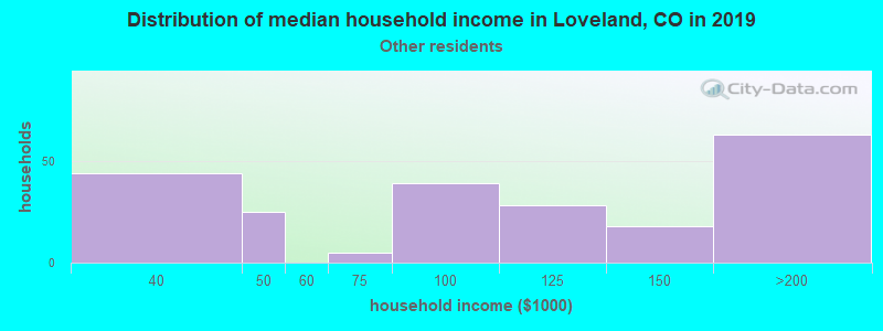 Loveland household income for Some other race householders