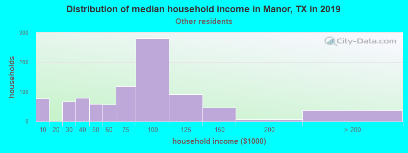 Manor household income for Some other race householders