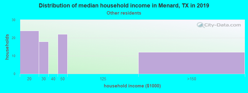 Menard household income for Some other race householders